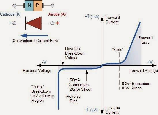 Junction Diode Symbol and Static I-V Characteristics