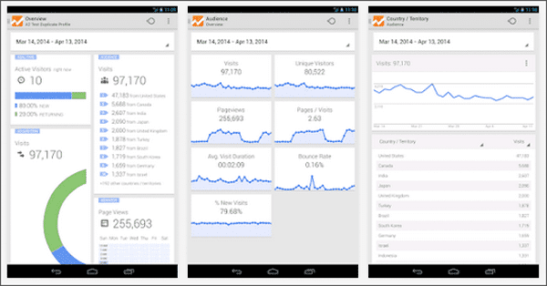 Memonitor Traffic Blog Dengan Google Analytics