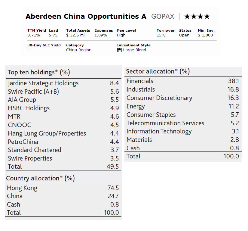 Aberdeen China Opportunities A (GOPAX)