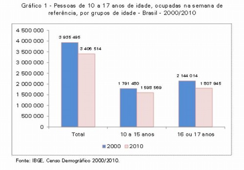 censo infantil: