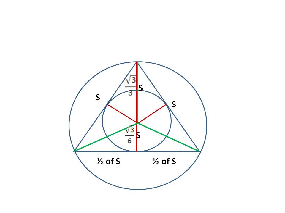 Mathcounts notes 2014 mathcounts state prep inscribed circle this is an equilateral triangle if the side is s the length of the in radius would be ccuart Images