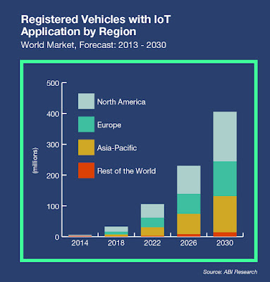 """registered IOT vehicles application by regional marketsize:"