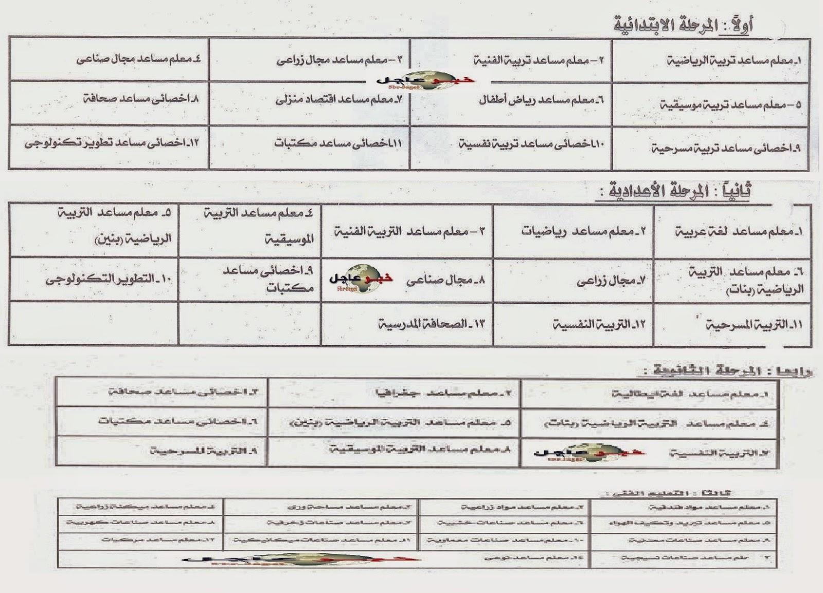 بيان وزارة التربية والتعليم بالتخصصات المطلوبة فى مسابقة 30 الف معلم بمحافظة القليوبيــة