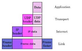 Internet Protocol Networking Space