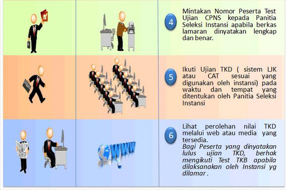 Cara Mendaftar Cpns 2013 Secara Online Di Sscn Bkn Go Id