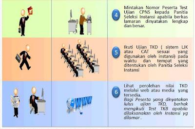 alur mekanisme pendaftaran CPNS 2013 secara online melalui sscn.bkn.go.id bag 2