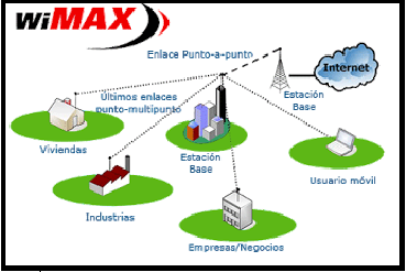 technical review of wimax