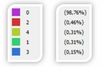 Porcentajes del tamaño de los componentes conexos