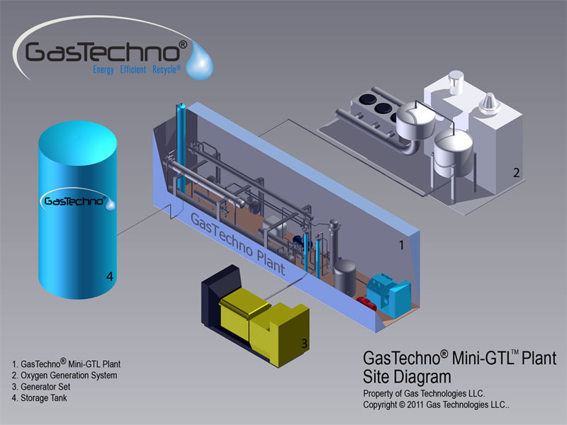 Mini Gas Plant : Al fin energy coming boom in coal to liquids ctl and