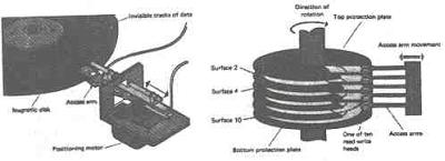 Read/Write head yang terletak di access arm pada floppy disk drive dan hard disk drive