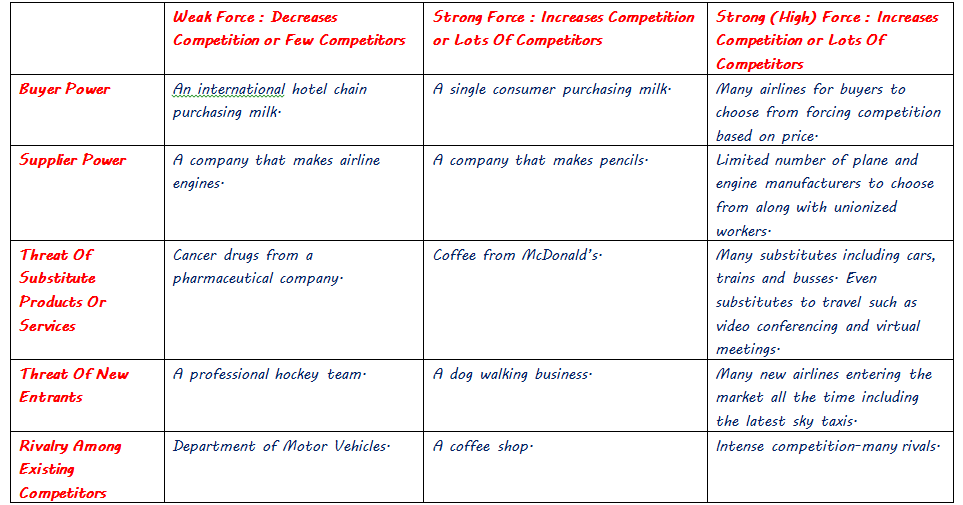 influence of rivalry among competitors in Sis of competition intensity and its influence on strategic position of  are the  distribution of market shares among the competitors, the growth rate and the.