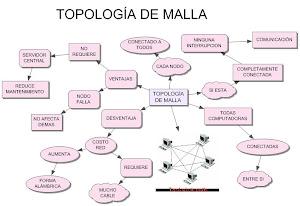 TOPOLOGIA DE MALLA