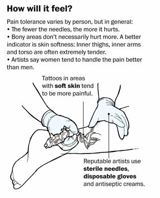 Daily vibes do tattoos hurt and how will it feel women for Where do tattoos hurt less