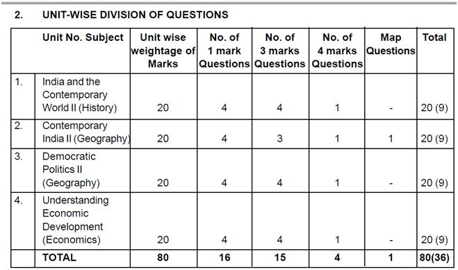 Contemporary learning weightage sample paper sa i 2011 design of question paper blue print april september 2011 social science class x malvernweather Choice Image
