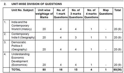 Contemporary learning weightage sample paper sa i 2011 design of question paper blue print april september 2011 social science class x malvernweather