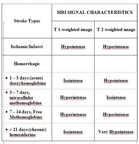 MRI SIGNAL CHARACTHERISTICS OF STROKE