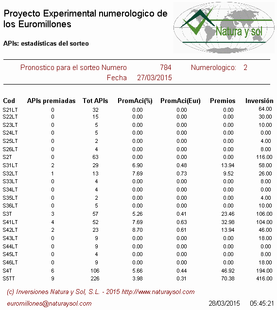 Statistics euromillions lottery europe in usa draw