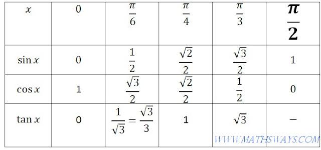 النسب المثلثية للزوايا الاعتيادية