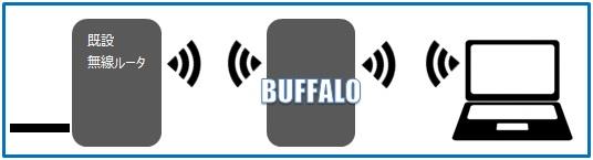 BUFFALOルータを中継機とした無線LAN環境