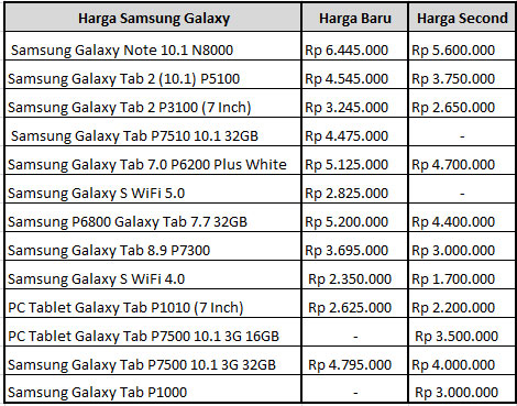 Harga Samsung Galaxy Tab di Tahun