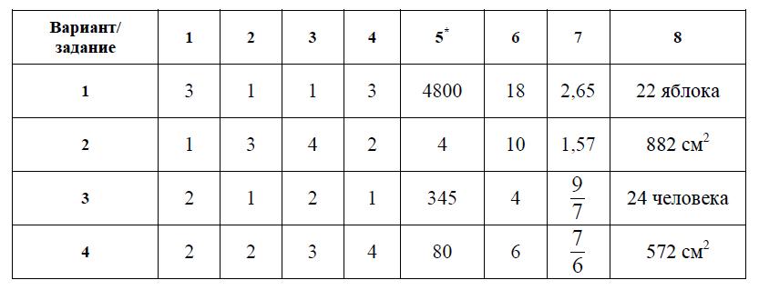 Краевая диагностическая работа по математике 8 класс ответы ноябрь 2013