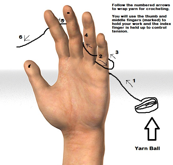 Crocheting With Your Hands : Chattys Original Patterns: How I hold my yarn while crocheting.