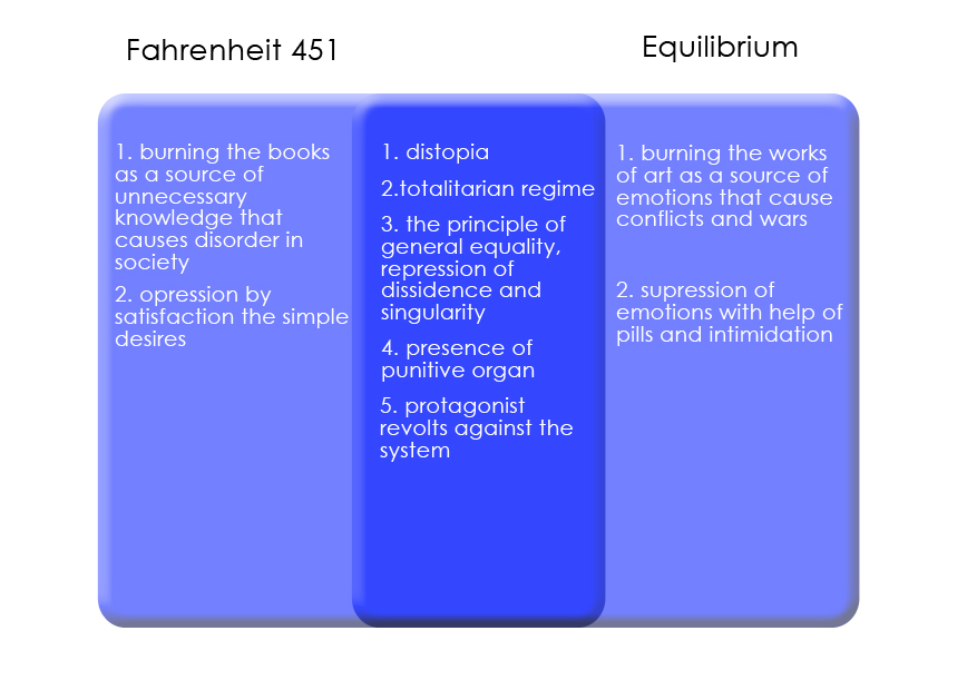 fahrenheit 451 essay technology Free essay: have you ever sat at a table surrounded by friends whose eyes were  glued to their phones according to abc news, kids spend an average of.