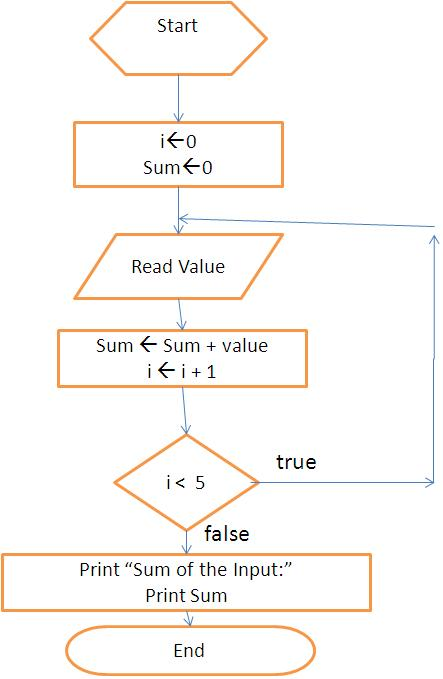 Flowchart Sum Of  Numbers  Learn Programming