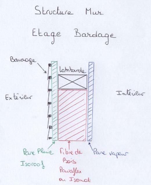 structuremurbardagepng - Epaisseur Mur Maison Ossature Bois
