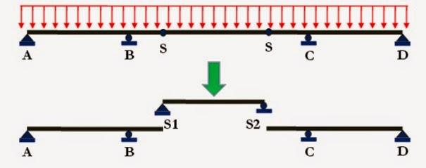 Garis pengaruh pada balok gerbercx garis pengaruh pada balok gerber ccuart Images