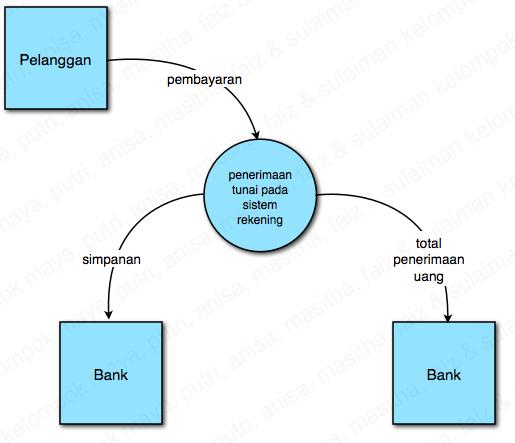 Sulrod mendokumentasikan sistem informasi gambar 37 lintasan diagram konteks ccuart Image collections