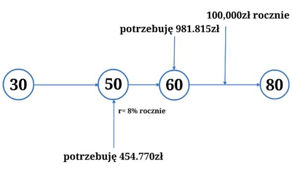 Pół miliona złotych na 50 urodziny