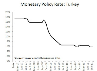 Central Bank News - Turkey Monetary Policy Rate