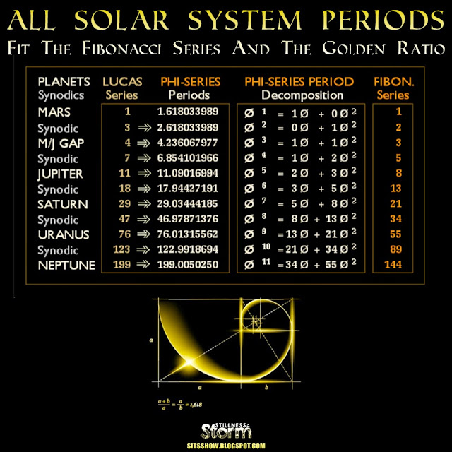 All Solar System Periods Fit The Fibonacci Series And The Golden Ratio | Why The Phi?  All%2BSolar%2BSystem%2BPeriods%2B%2BFit%2BThe%2BFibonacci%2BSeries%2BAnd%2BThe%2BGolden%2BRatio
