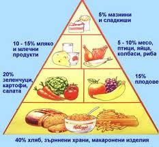 Разделно хранене програма отслабване диети