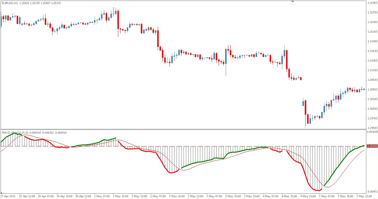 Forex macd divergence indicator