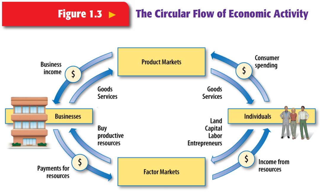 Perekonomian indonesia task blog circular flow activity merupakan sebuah model yang menggambarkan bagaimana interaksi antar para pelaku ekonomi menghasilkan pendapatan yang digunakan ccuart Choice Image