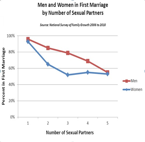 Number of sex partners and divorce