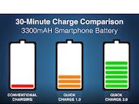 Quick Charge Sebabkan Batere Cepat Rusak