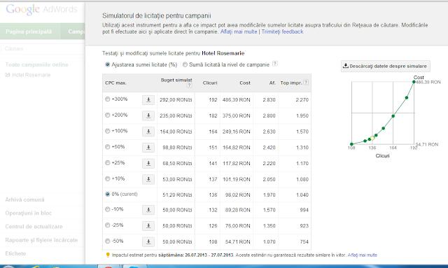 Campanie - promovare - site - Google - Adwords