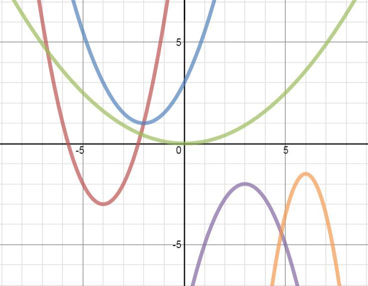 M^3 (Making Math Meaningful): Quadratic Transformations