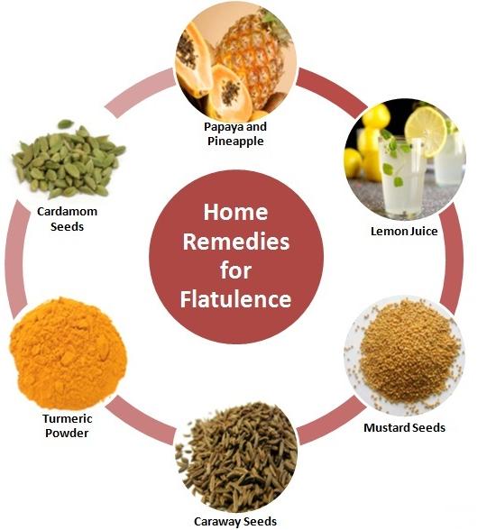 Natural Treatment for Flatulence