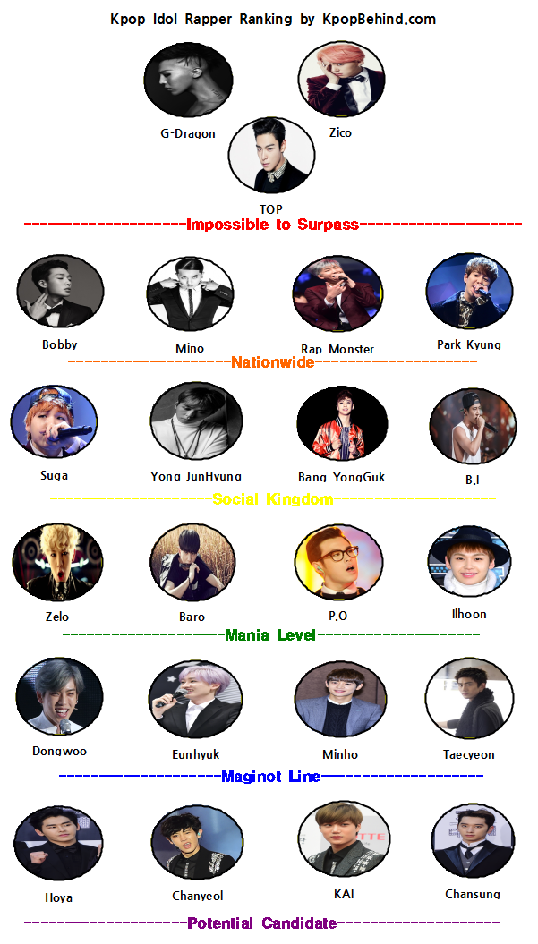 Kpop Idol Rapper Ranking Gd Zico And Top Hold A Dominant Position