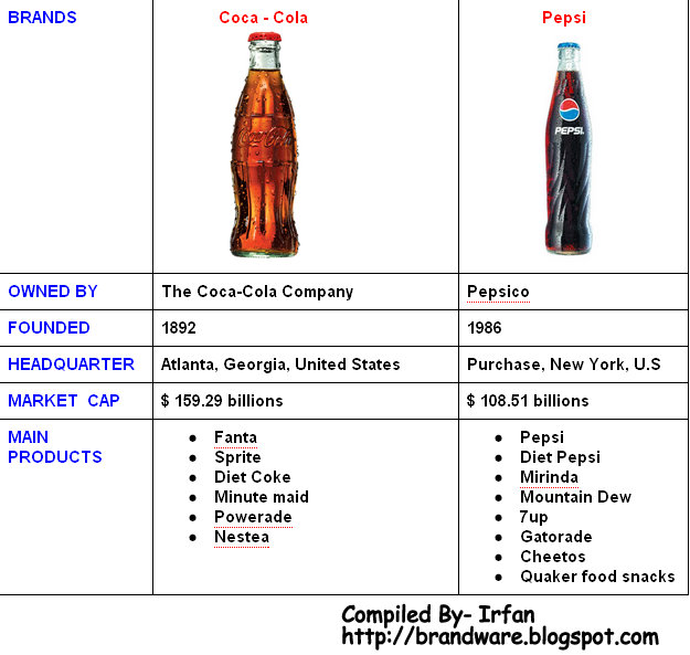 financial statement analysis of coca cola Financial analysis of pepsi co, inc and the coca-cola companies essay - performing a financial analysis of a company allows an investor or creditor to fully understand the make-up of.
