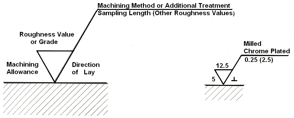 Basic Engineering Drawing Conventions And Abbreviations