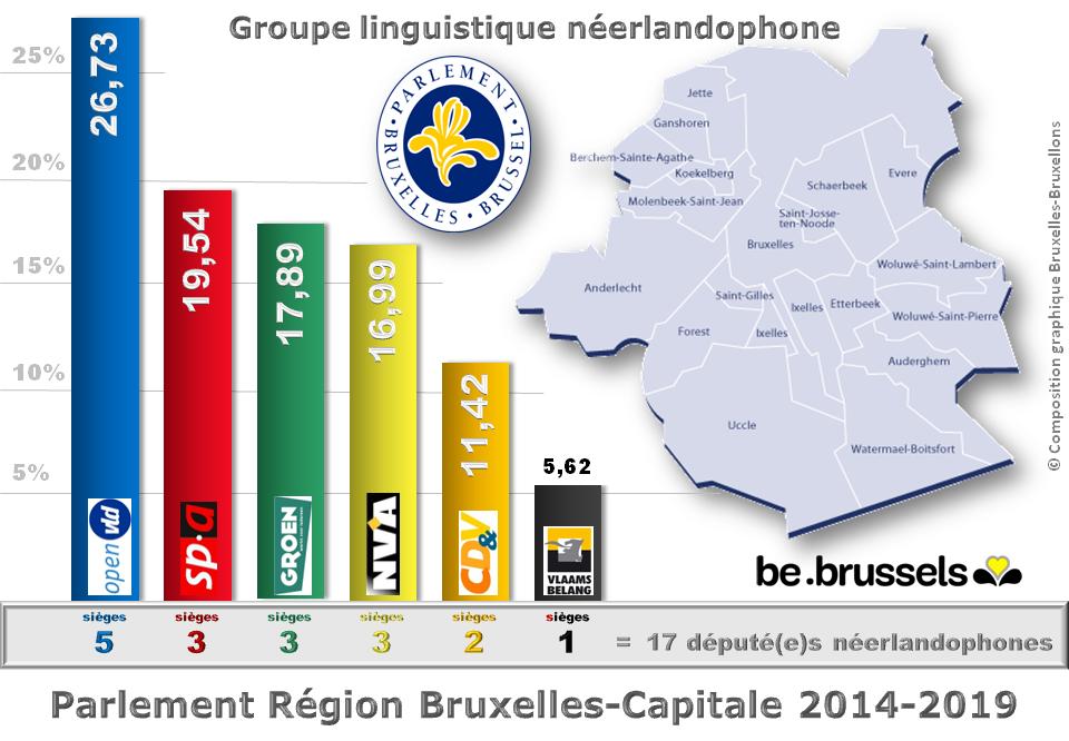 Parlement bruxellois 2014-2019 - Groupe néerlandophone - Répartition des sièges par partis - Député(e)s élu(e)s  pour 5 ans - Bruxelles-Bruxellons