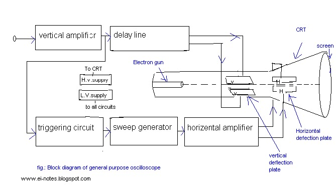 Electronics notes the block diagram of a general purpose the block diagram of a general purpose oscilloscope and its basic operation ccuart Choice Image