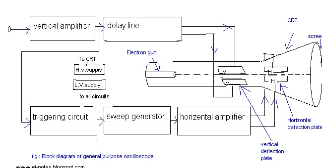 electronics notes the block diagram of a general purpose rh ei notes blogspot com