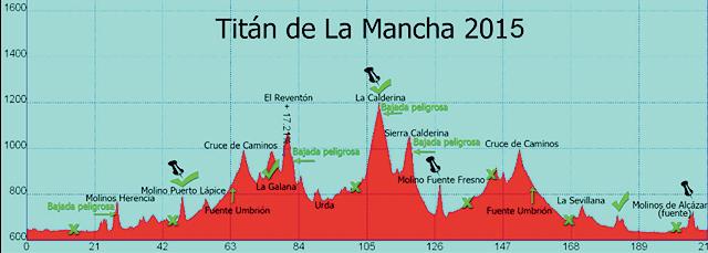 Titán de La Mancha 2015