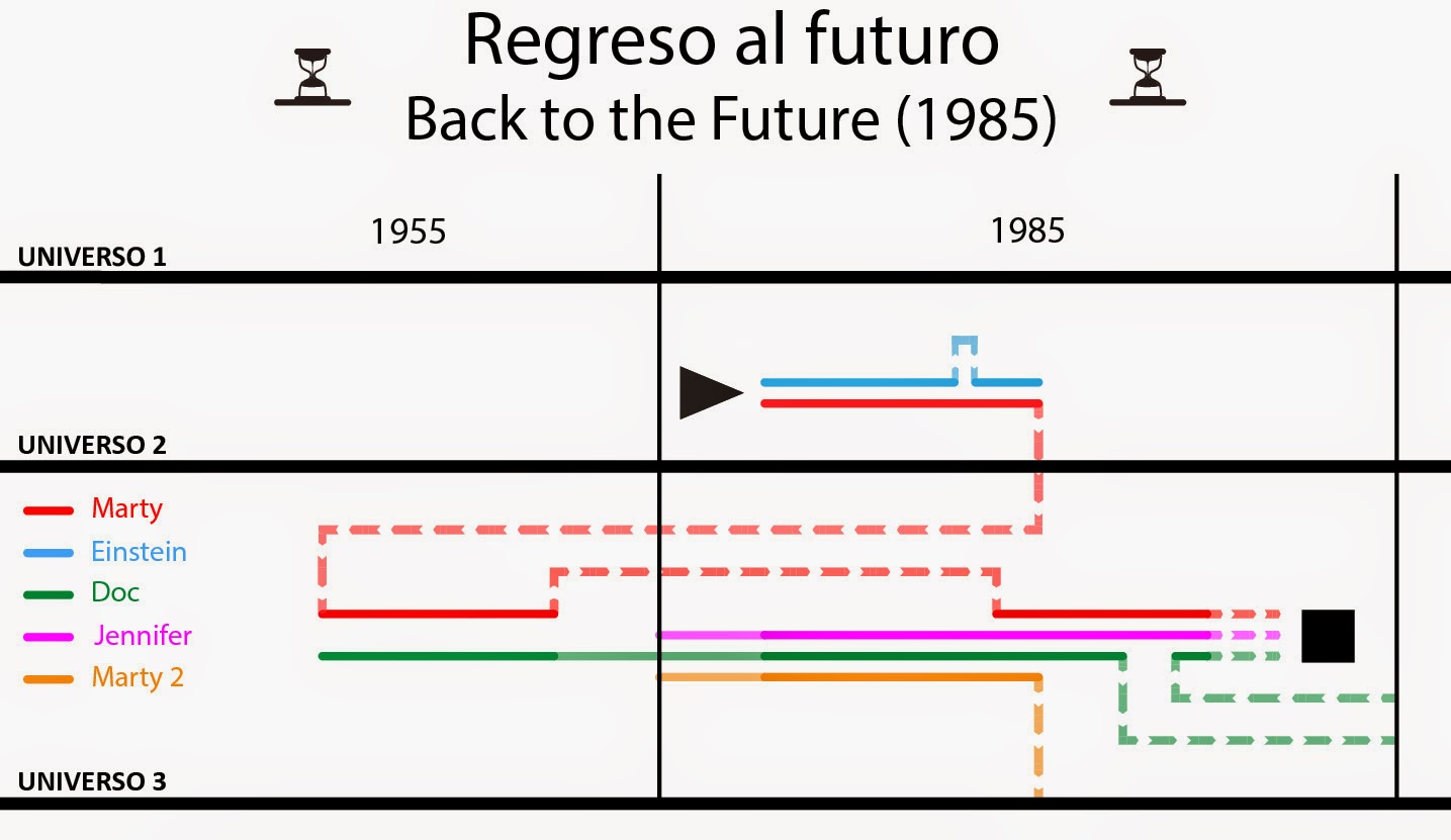 time line, regreso al futuro, back to the future, time travel, viaje en el tiempo, fluzo, delorean, time machine, film, movie, película